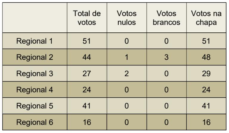 resultado-eleicoes-2017